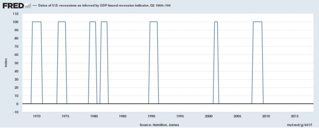 Dates of US Recession