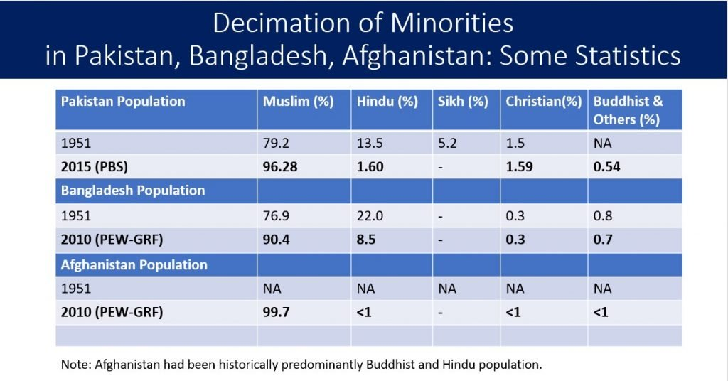 decimation of minorities in Pakistan, Bangladesh and Afghanistan