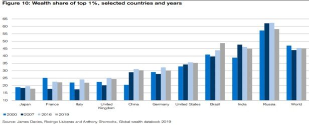 Wealth Share of Top 1 Percent