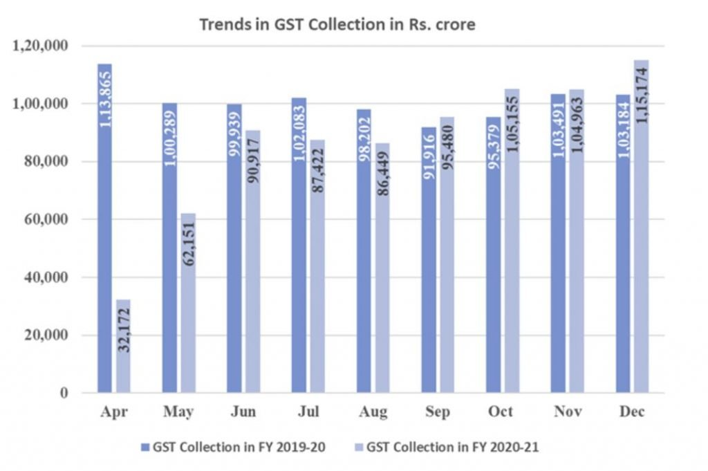 GST Collection 2020 chart